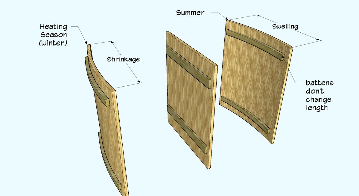 Understanding Moisture Content And Wood Movement