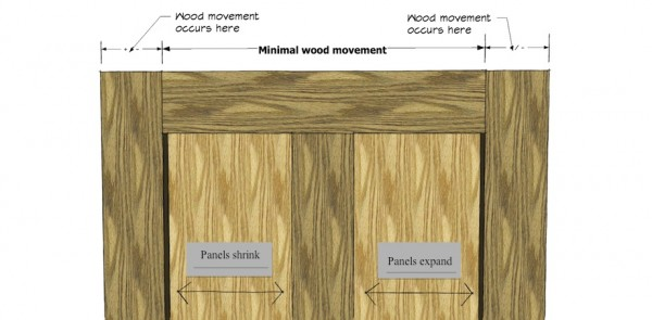 Understanding moisture content and wood movement for Wood stile and rail doors