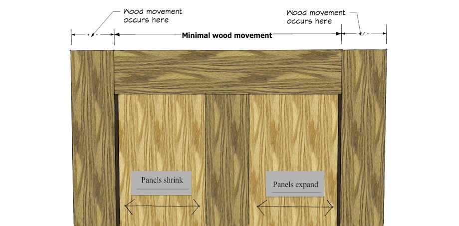 understanding moisture content and wood movement. Black Bedroom Furniture Sets. Home Design Ideas