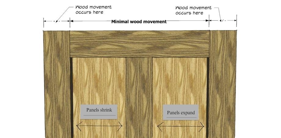 Understanding moisture content and wood movement for Door rails and stiles