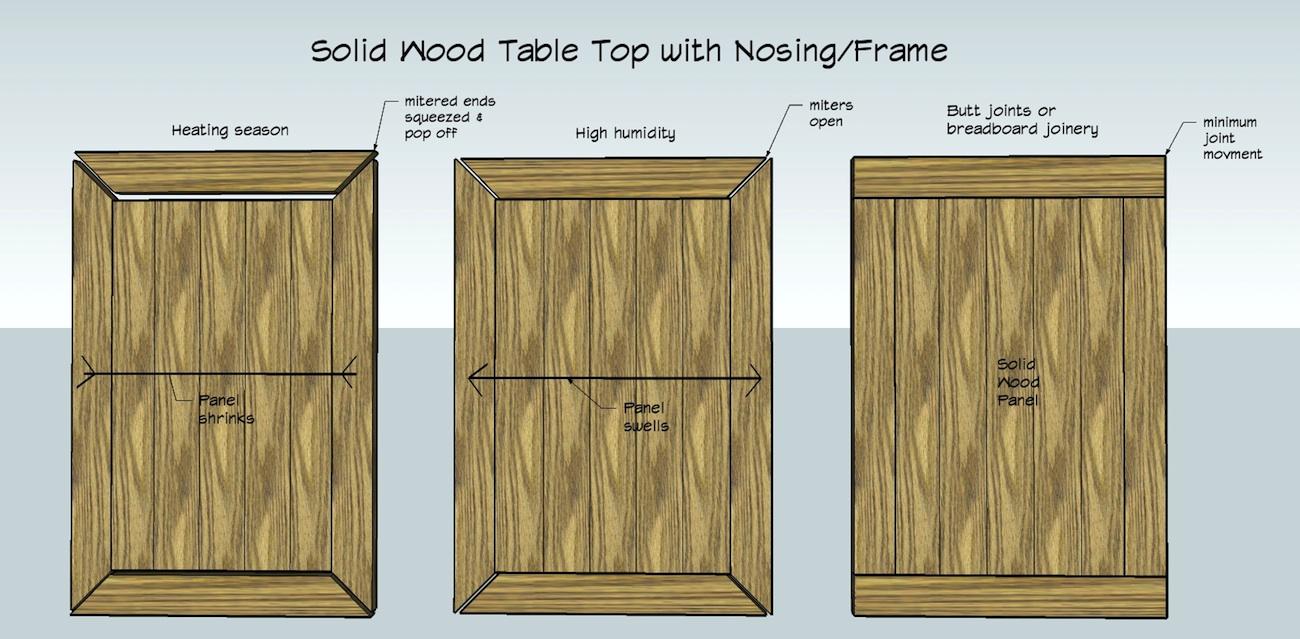 Kitchen Cabinet Doors Cracks And Movement