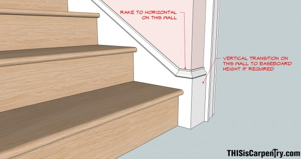 The Philosophy Of Interior Design Stair Skirtboard