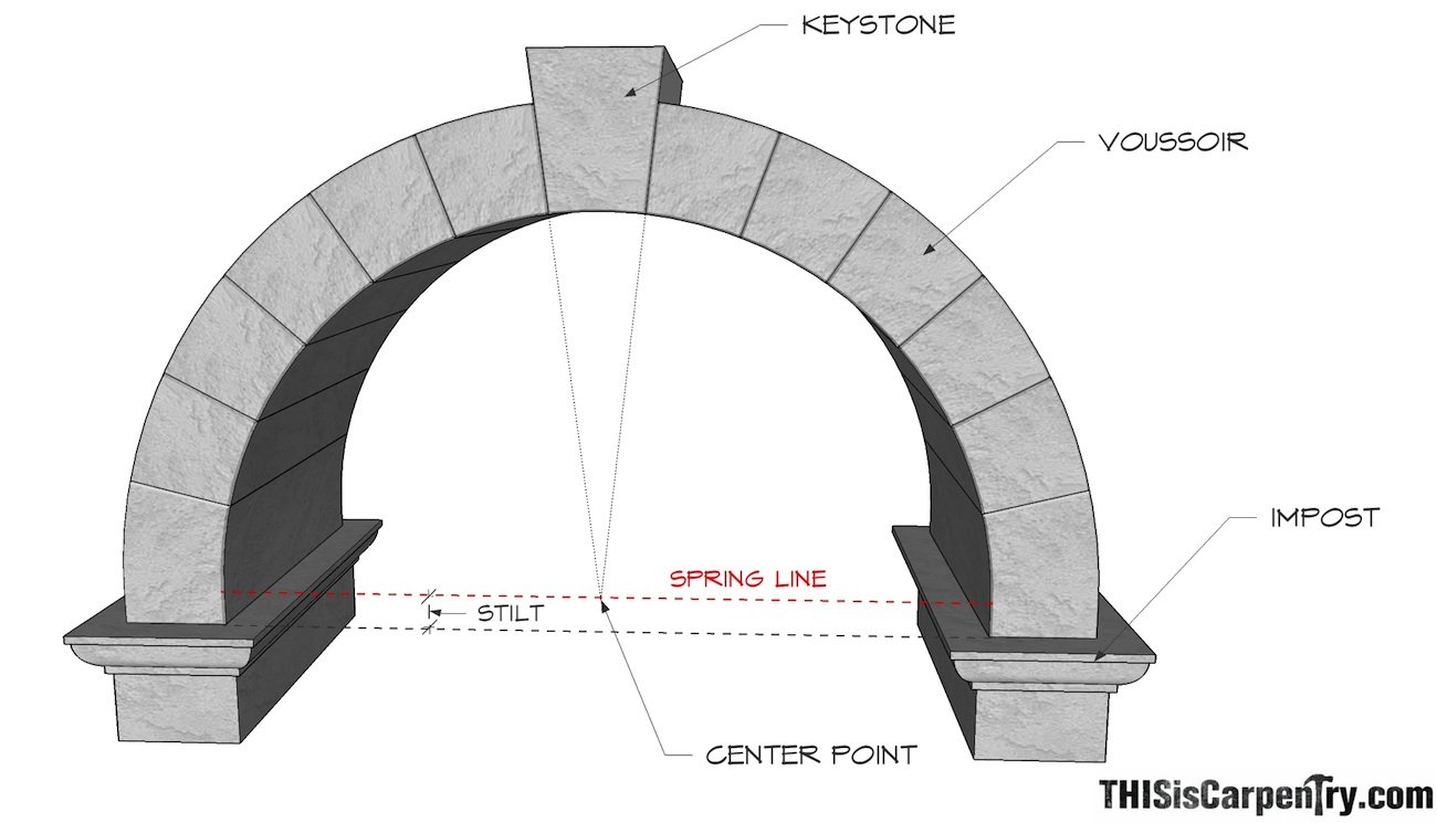 circular-based arches – part 1: one-centered and two ... door arch diagram 1995 chevy door wiring diagram #12