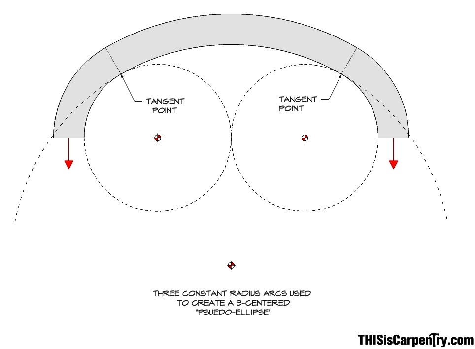 Circular Based Arches Part 2 Three Centered Arches Thisiscarpentry