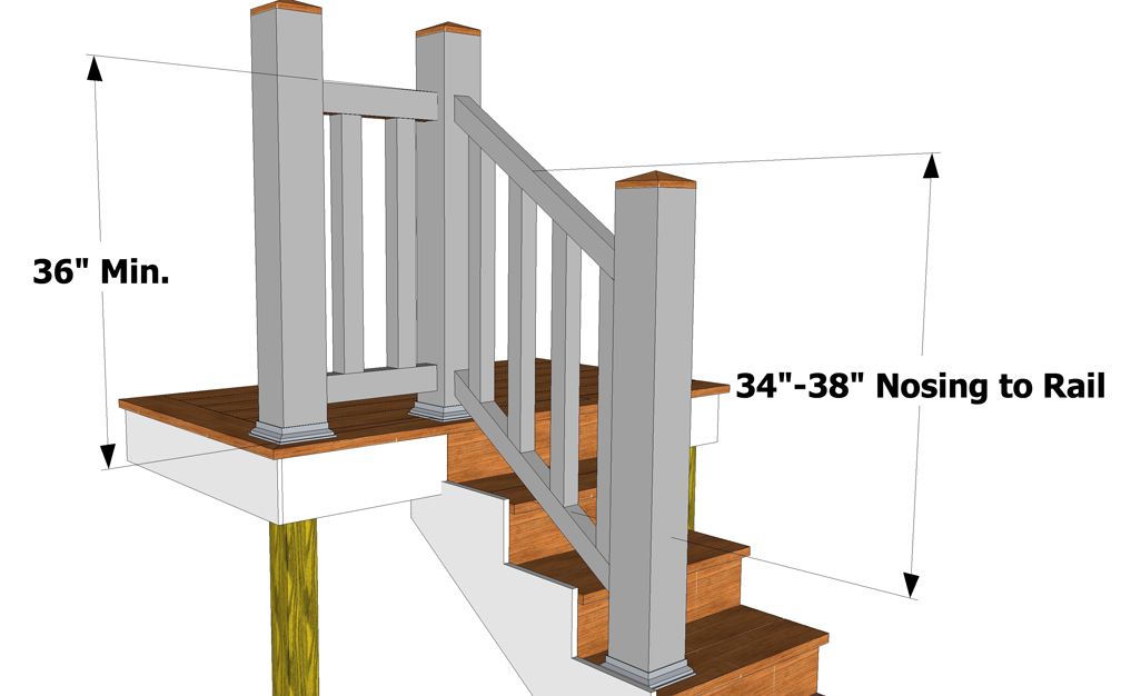 railing height gets confusing here s a simple illustration but