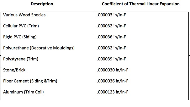 coefficient of linear expansion Abstract a model that predicts the material additivity of the thermal expansion  coefficient in the binary silicate glasses most commonly used for present.