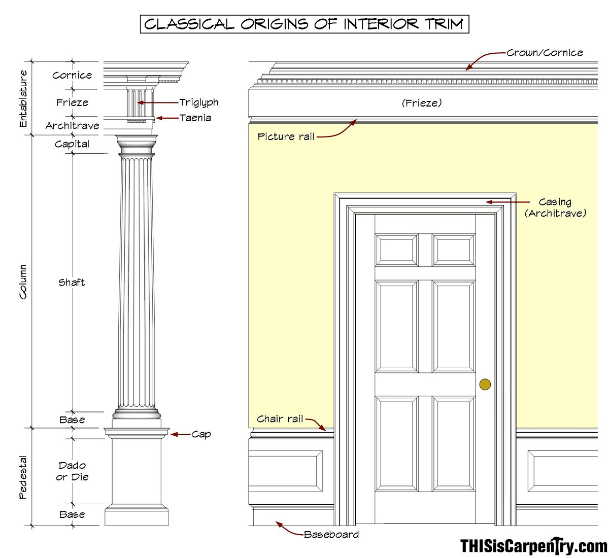 The magical entablature thisiscarpentry for Architectural decoration terms