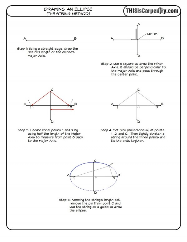Full Ellipse-string method