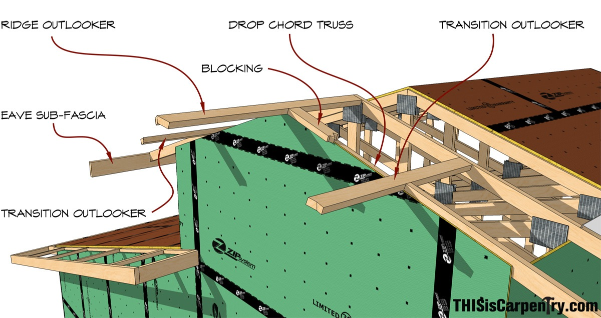 Framing a prow roof s thisiscarpentry for What is roof sheathing definition
