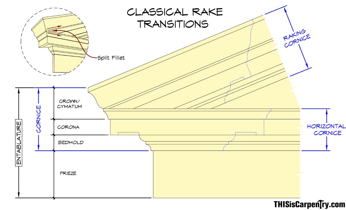 Rake Transitions-1