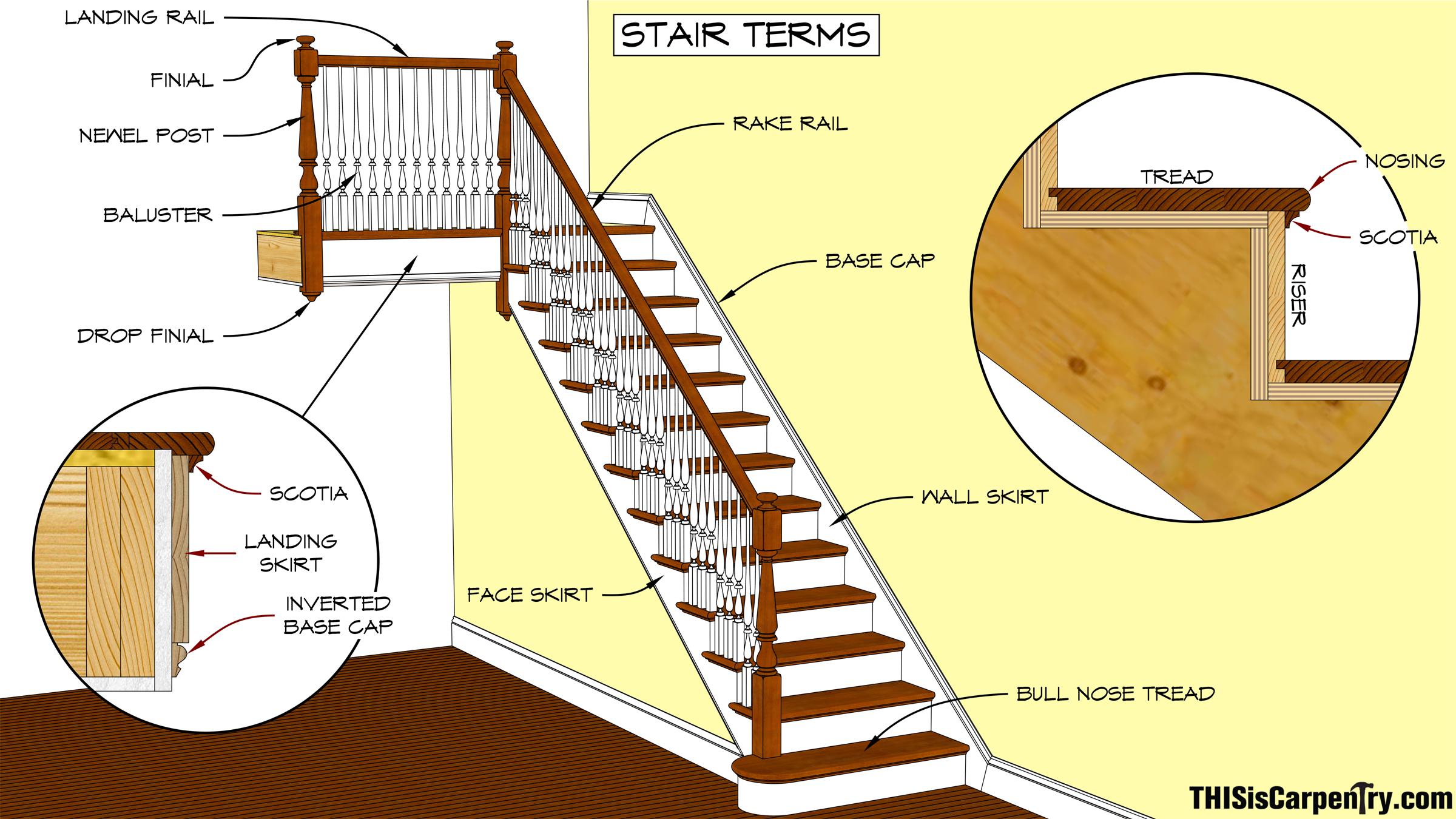 Twenty-four Tips on Stair Building   THISisCarpentryTHISisCarpentry